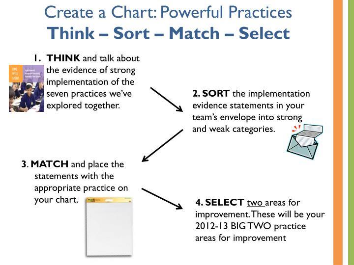 Create a Chart: Powerful Practices