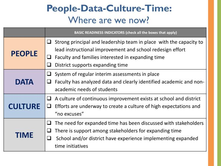 People-Data-Culture-Time: