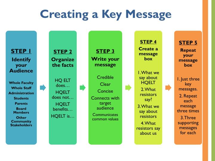 Creating a Key Message