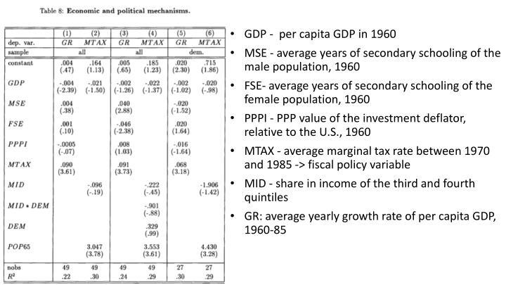 GDP -  per capita GDP in 1960