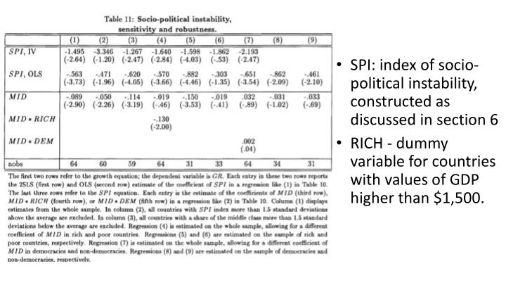 SPI: index of socio-political instability, constructed as discussed in section