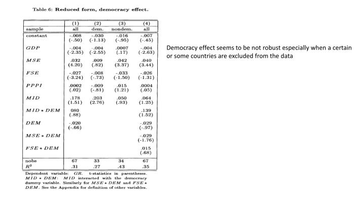 Democracy effect seems to be not robust especially when a certain or some countries are excluded from the data