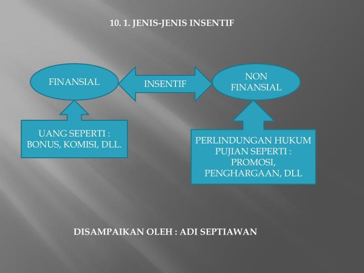 10. 1. JENIS-JENIS INSENTIF