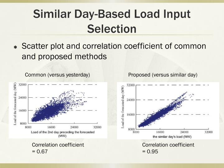Similar Day-Based Load Input Selection
