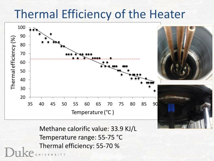 Thermal Efficiency of the Heater