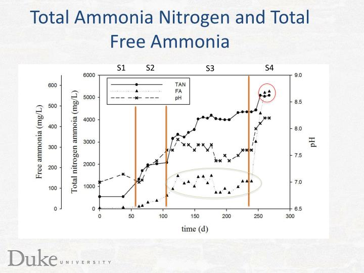 Total Ammonia Nitrogen and Total Free Ammonia