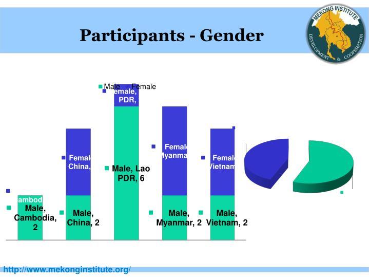 Participants - Gender