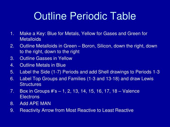 Outline periodic table