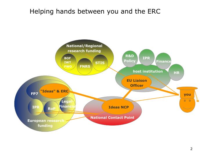Helping hands between you and the erc