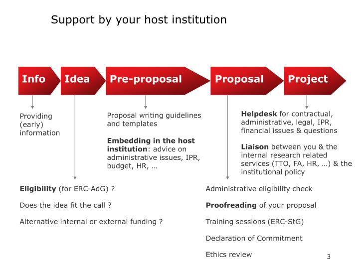 Support by your host institution