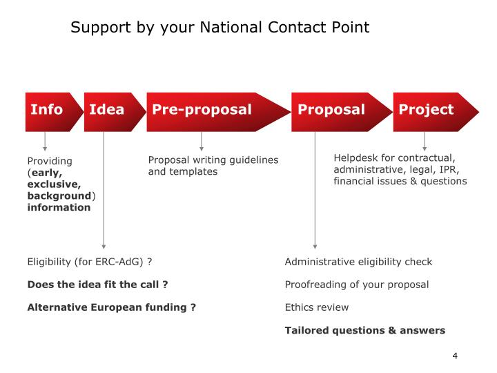 Support by your National Contact Point