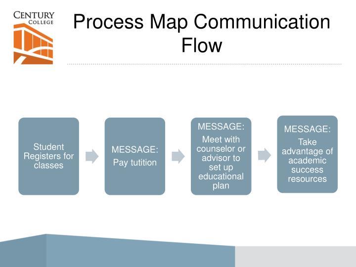 Process Map Communication Flow