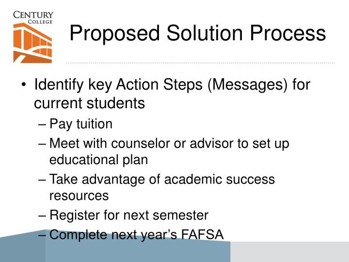 Proposed Solution Process