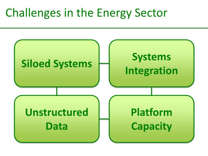 Challenges in the Energy Sector