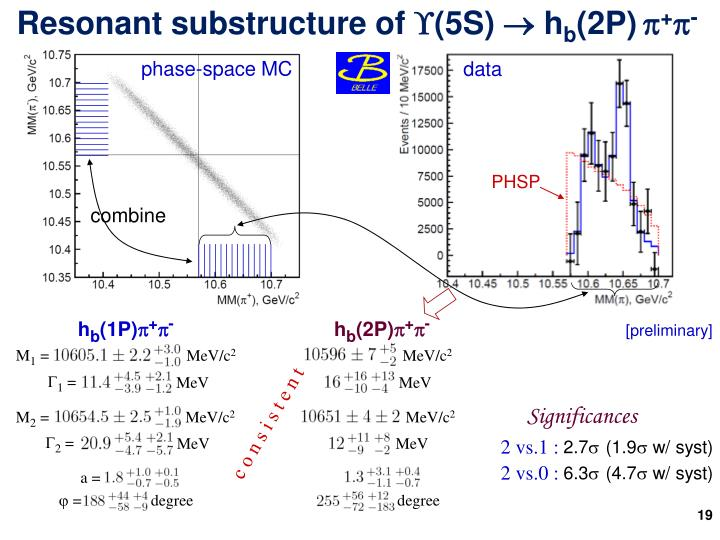 Resonant substructure of (5S) 