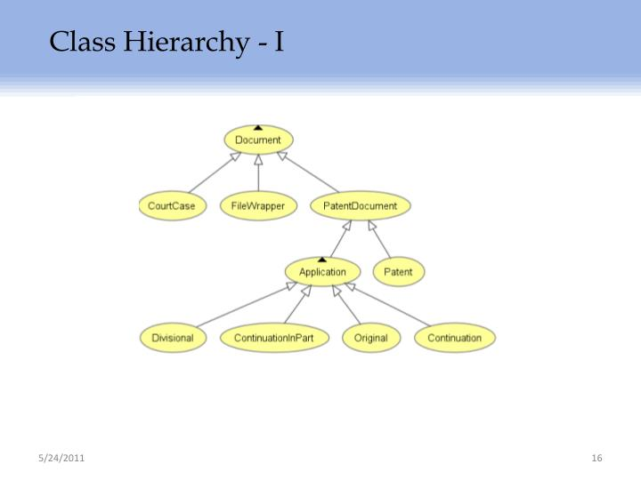 Class Hierarchy - I