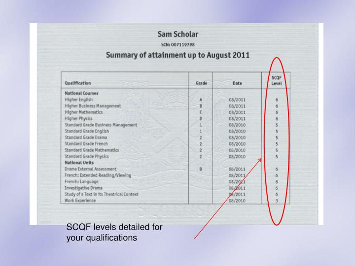 SCQF levels detailed for your qualifications