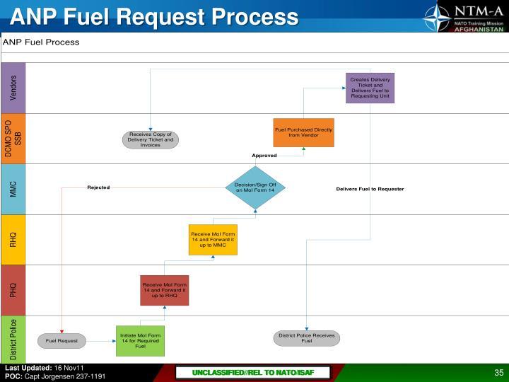 ANP Fuel Request Process
