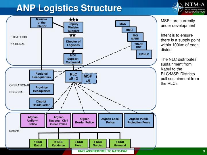 ANP Logistics Structure