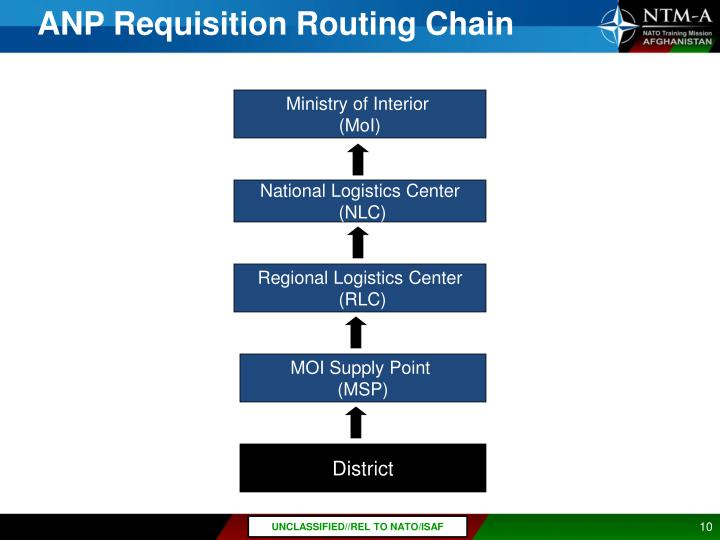 ANP Requisition Routing Chain