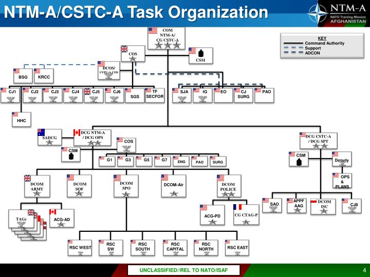 NTM-A/CSTC-A Task Organization