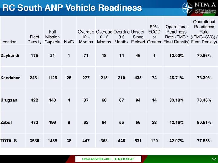 RC South ANP Vehicle Readiness