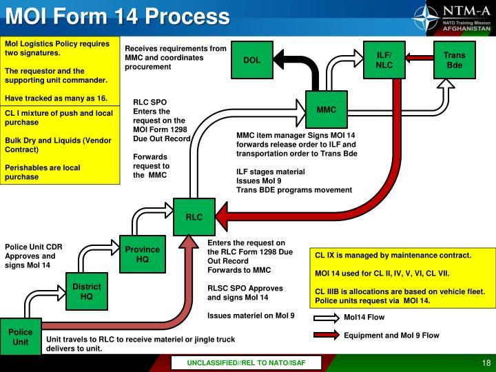 MOI Form 14 Process