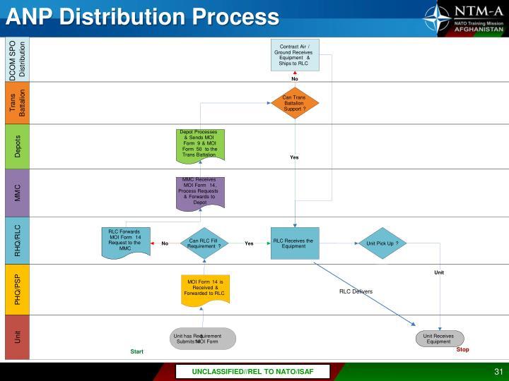 ANP Distribution Process