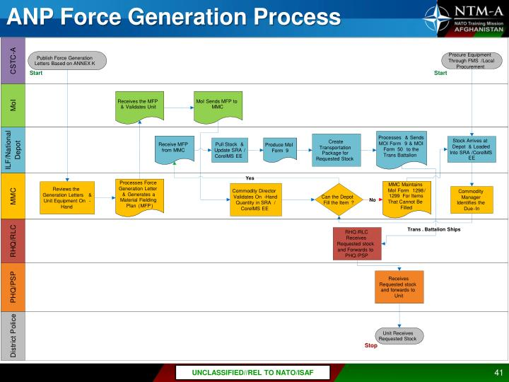 ANP Force Generation Process