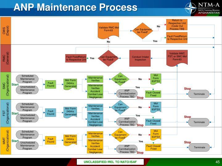 ANP Maintenance Process