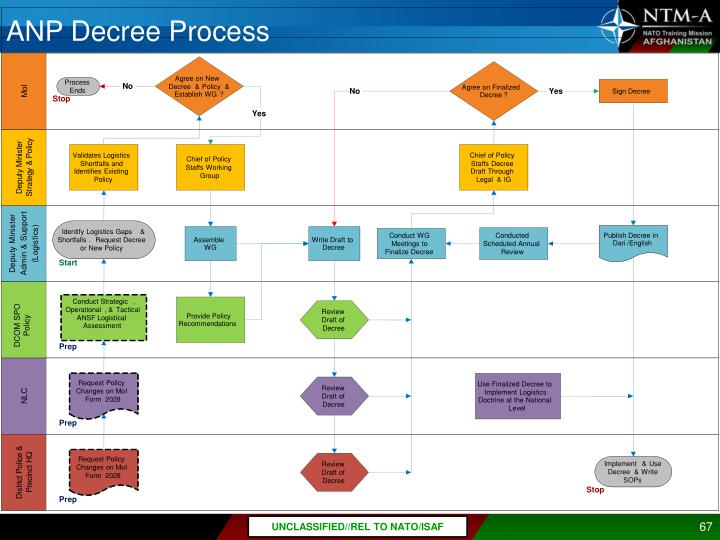 ANP Decree Process