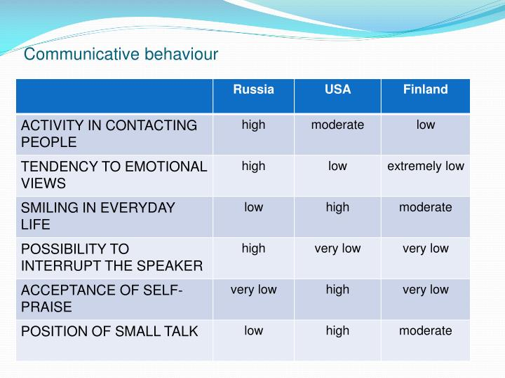 Communicative behaviour