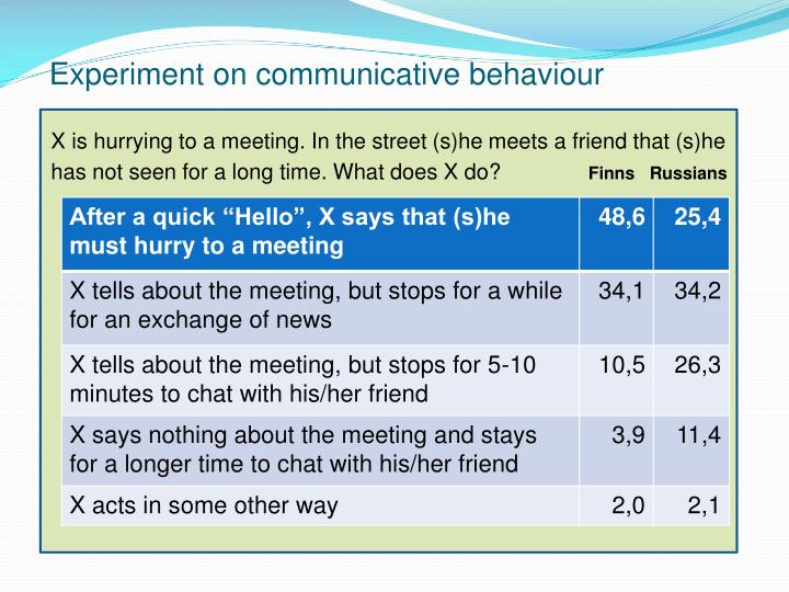 Experiment on communicative behaviour