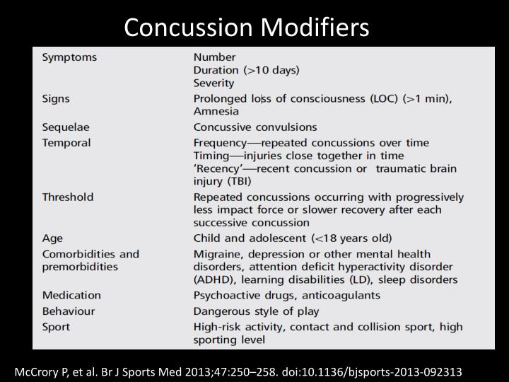 Concussion Modifiers