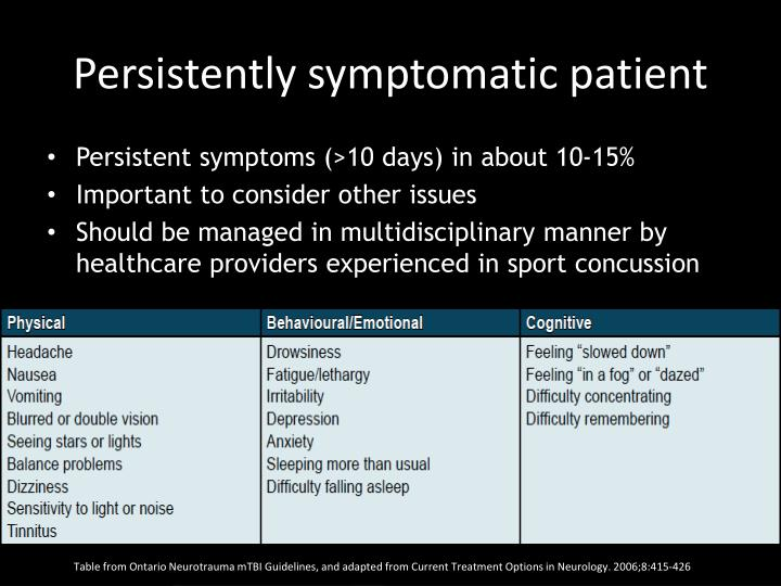 Persistently symptomatic patient