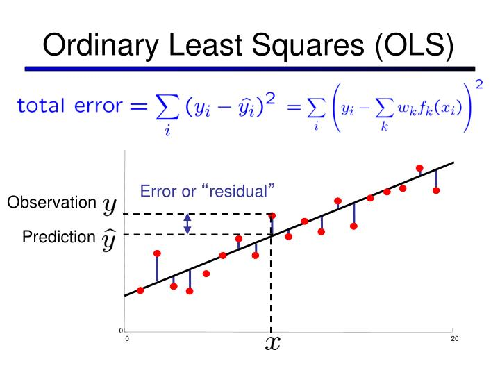 Ordinary Least Squares (OLS)