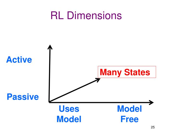 RL Dimensions