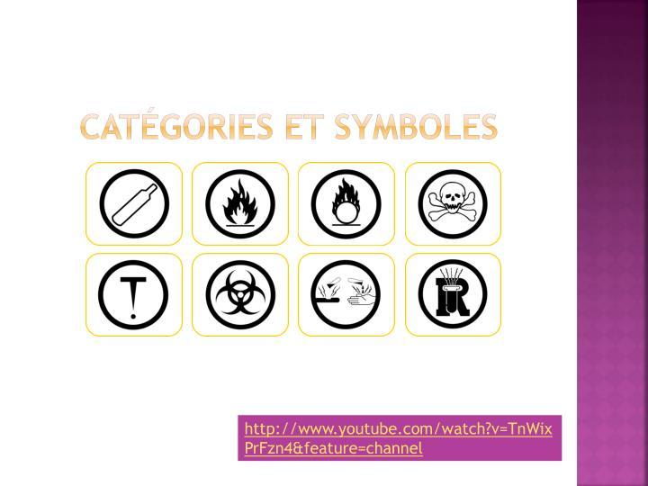 Catégories et symboles