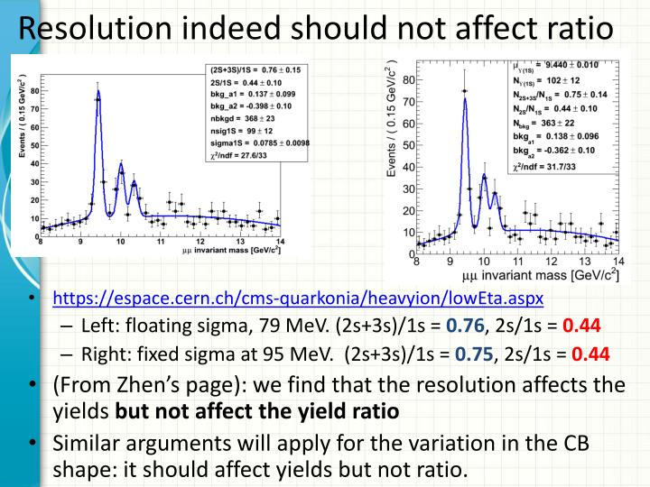 Resolution indeed should not affect ratio