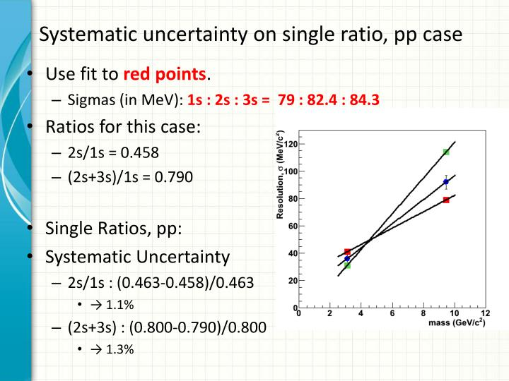Systematic uncertainty on single ratio,