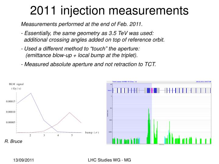 2011 injection measurements