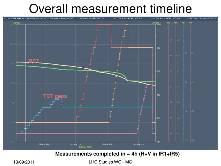 Overall measurement timeline