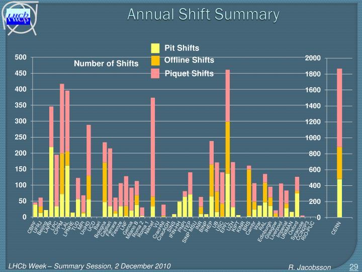 Annual Shift Summary