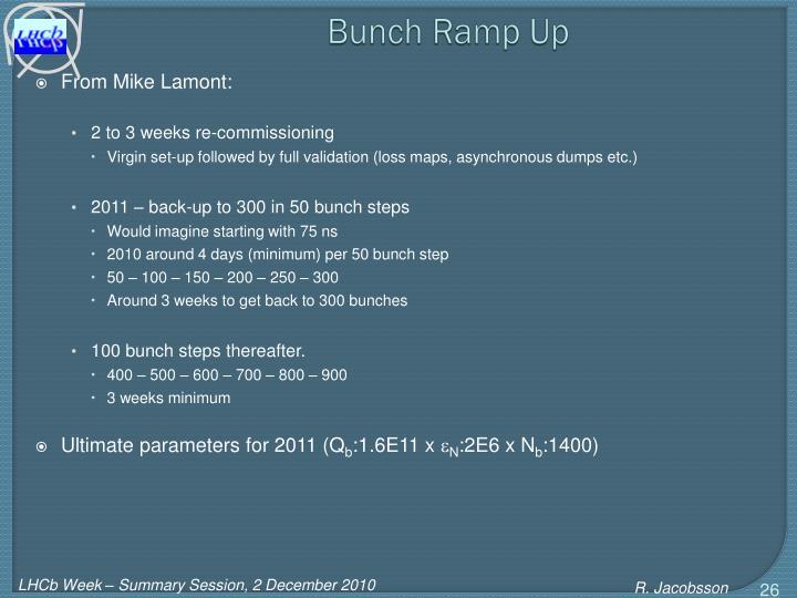 Bunch Ramp Up