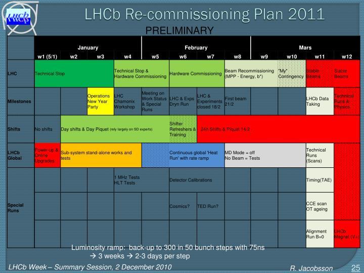 LHCb Re-commissioning Plan 2011