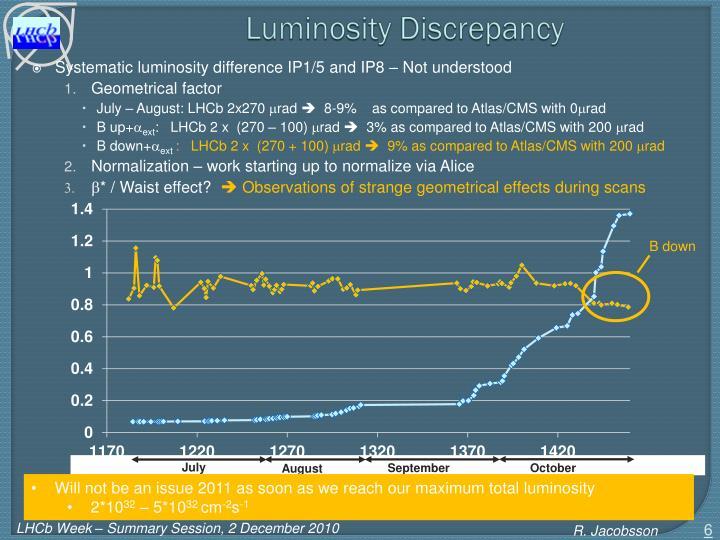 Luminosity Discrepancy