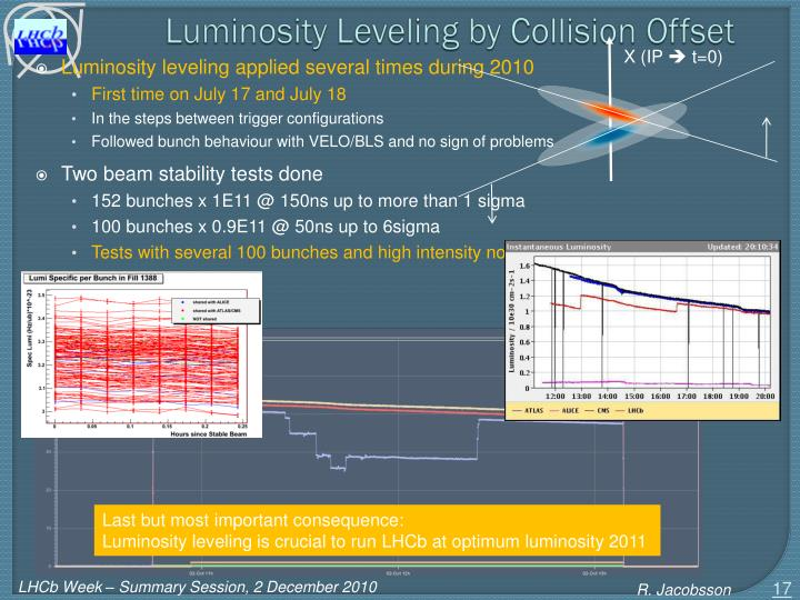 Luminosity Leveling by Collision Offset