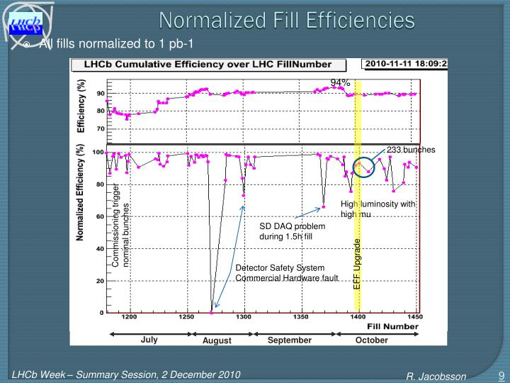 Normalized Fill Efficiencies