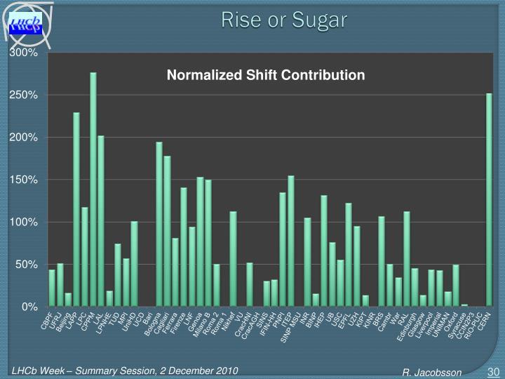 Rise or Sugar