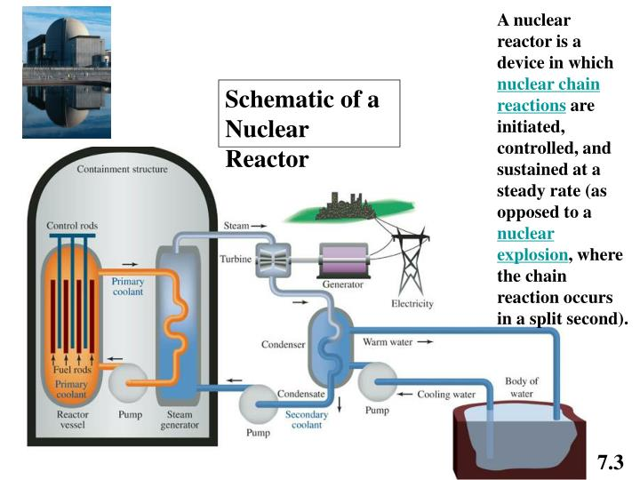 A nuclear reactor is a device in which